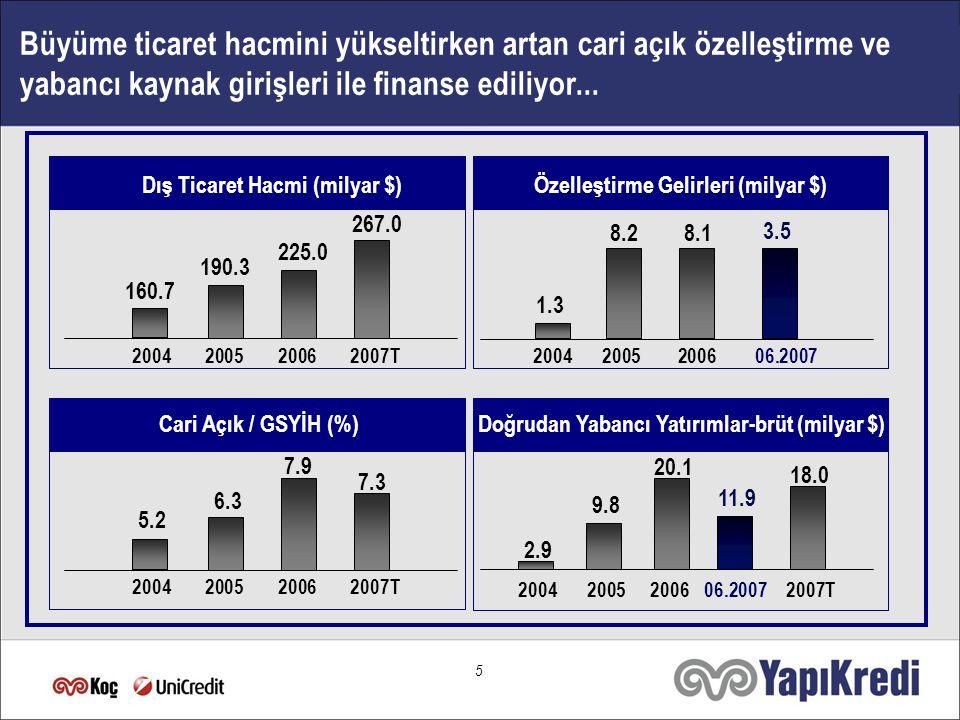 4 TÜFE - yılsonu (%) GSYİH Büyüme (%) Bütçe Açığı / GSMH (%) Net Kamu Borç Stoku /GSMH (%) 2004 2005200606.20072007T2008T 9.4 8.9 7.4 7.7 5.3 9.7 6.1 8.6 5.0 7.0 6.1 5.7 2004 2005200606.20072007T2008T 2004 20052006 2004 20052006 2007T 6.8 1.4 0.7 2.5 64.0 55.3 45.0 istikrarlı ekonomik büyüme enflasyon düzeyinde düşüş ile borç dinamiklerinde istikrar katı mali disiplin ile borç dinamiklerinde istikrar + + Ekonomik ve siyasi istikrar büyümeyi beraberinde getiriyor