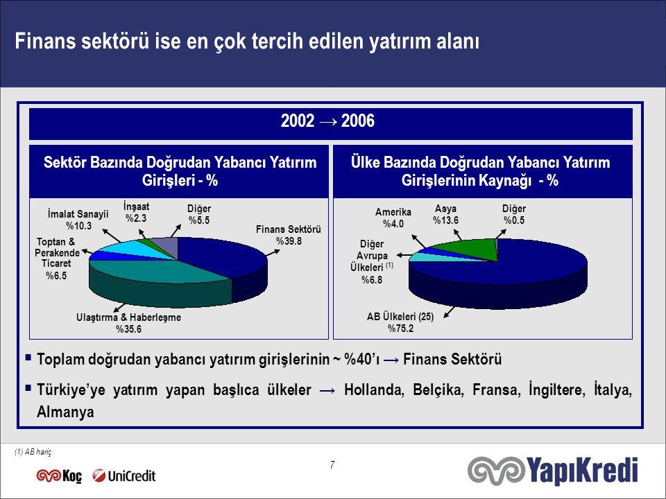 6 … ve olumlu ekonomik ortam, Türkiye'yi önemli bir yatırım ortamı haline getiriyor  Dünya genelinde uluslararası doğrudan yatırım girişlerinde → + %38 (1,3 trilyon $)  En fazla uluslararası doğrudan yatırım çeken ülkeler arasında Türkiye → 20,1 milyar $'la 16.