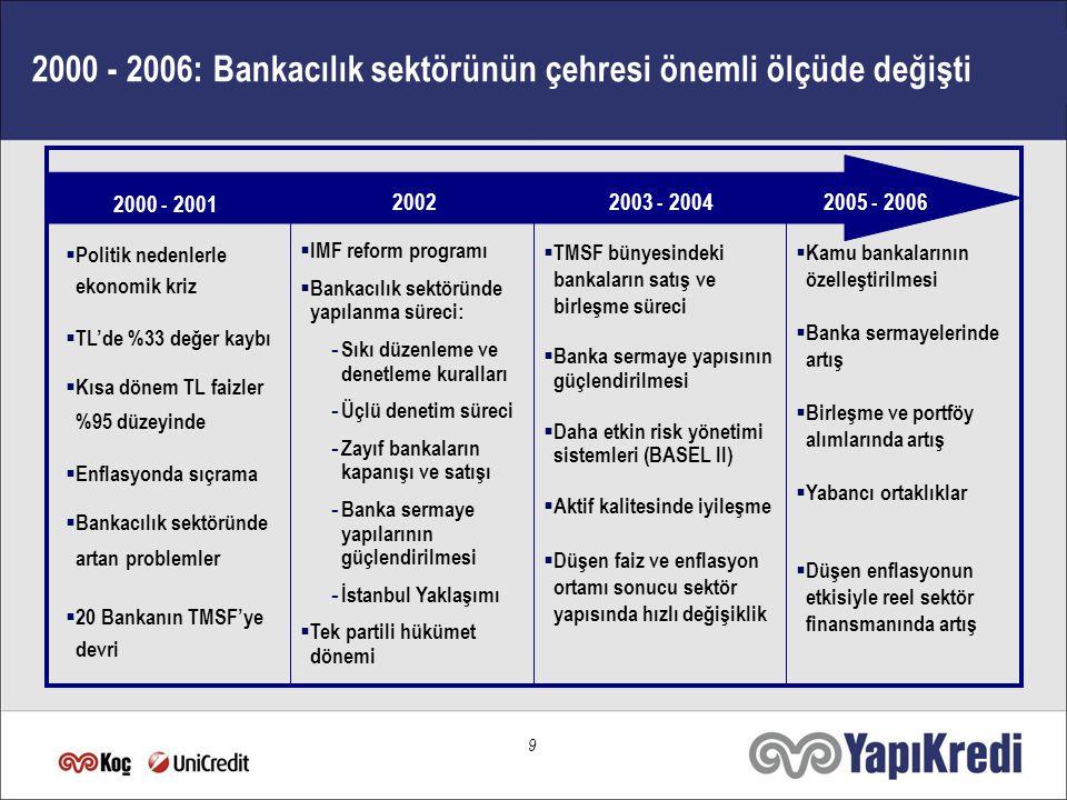8 Türkiye: Cazip Yatırım Ortamı Büyüyen ve Gelişen Türk Bankacılık Sektörü İçerik Artan Yabancı İlgisi ile Sektörün Geleceği Sonuç
