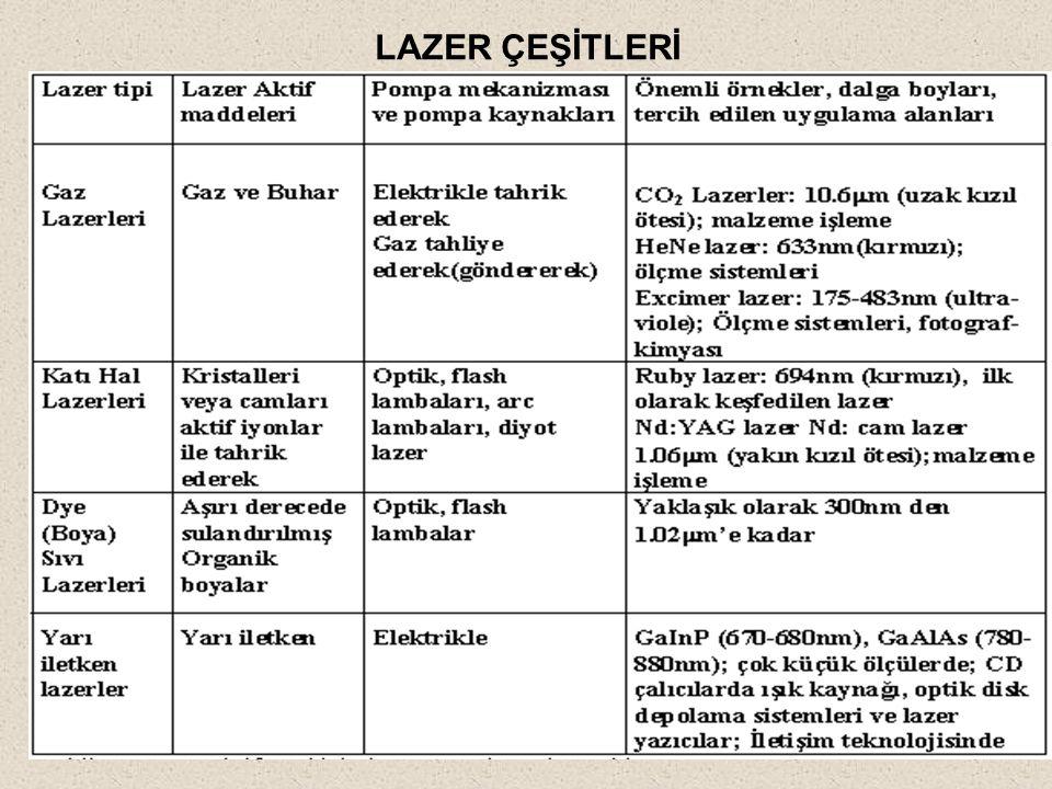 LAZER ÇEŞİTLERİ