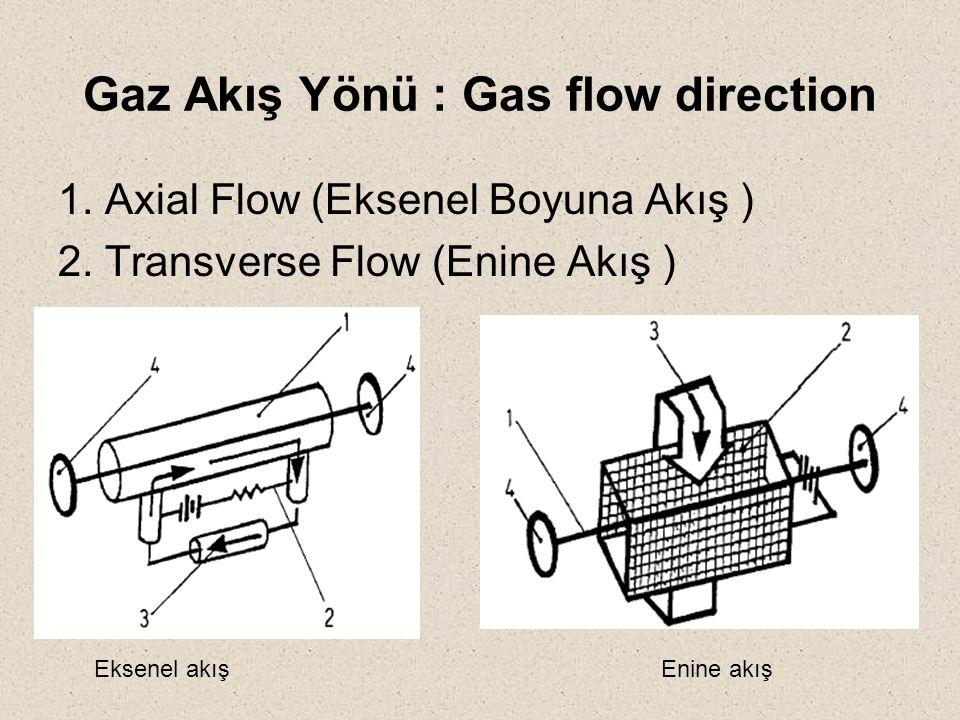 Gaz Akış Yönü : Gas flow direction 1. Axial Flow (Eksenel Boyuna Akış ) 2. Transverse Flow (Enine Akış ) Eksenel akışEnine akış