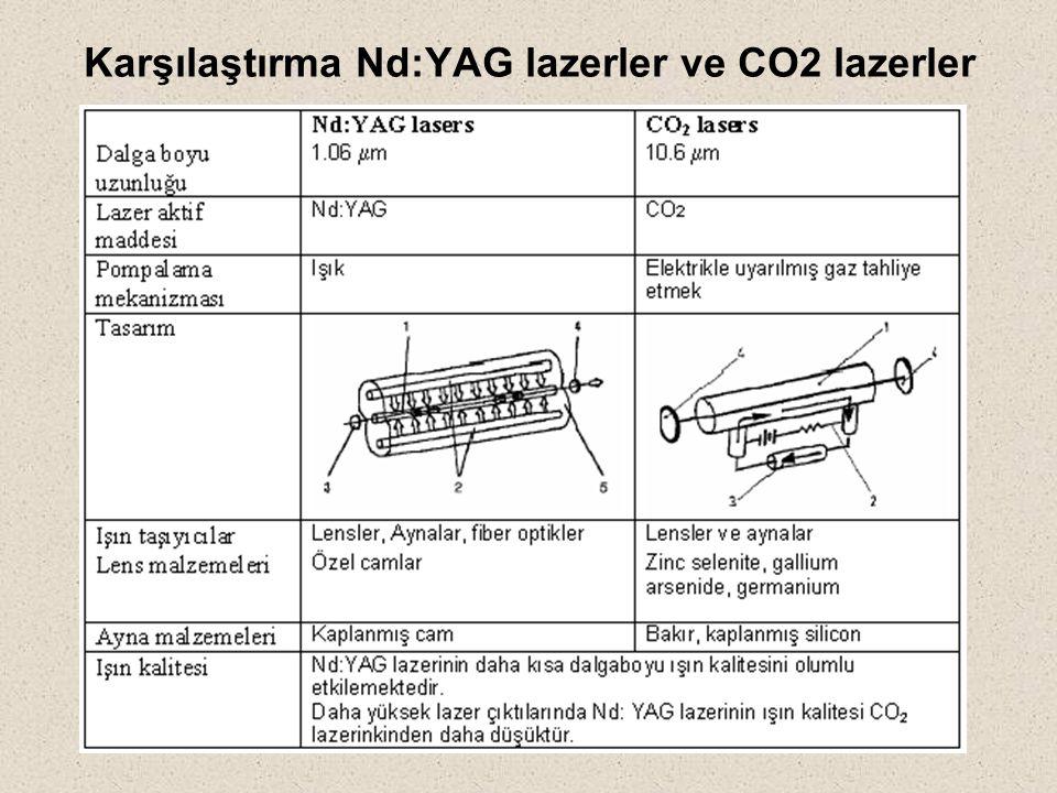 Karşılaştırma Nd:YAG lazerler ve CO2 lazerler
