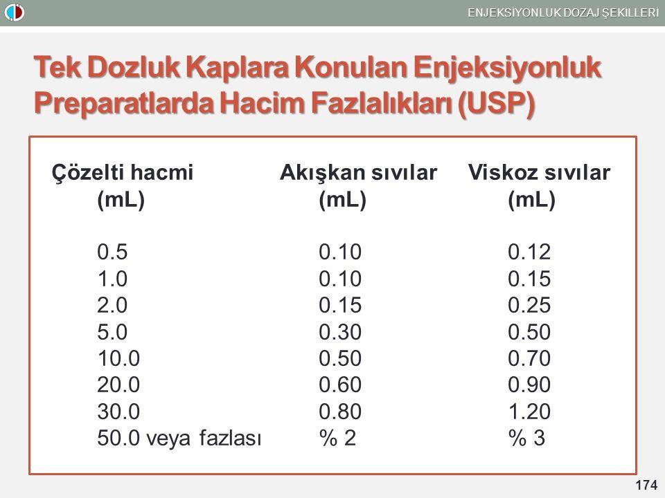 Tek Dozluk Kaplara Konulan Enjeksiyonluk Preparatlarda Hacim Fazlalıkları (USP) Çözelti hacmiAkışkan sıvılarViskoz sıvılar (mL)(mL)(mL) 0.50.100.12 1.00.100.15 2.00.150.25 5.00.300.50 10.00.500.70 20.00.600.90 30.00.801.20 50.0 veya fazlası% 2% 3 ENJEKSİYONLUK DOZAJ ŞEKİLLERİ 174