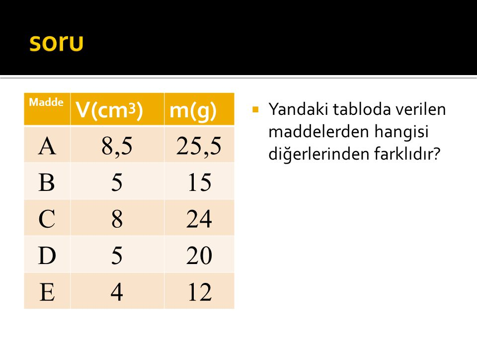 Madde V(cm 3 )m(g) A8,525,5 B515 C824 D520 E412  Yandaki tabloda verilen maddelerden hangisi diğerlerinden farklıdır?