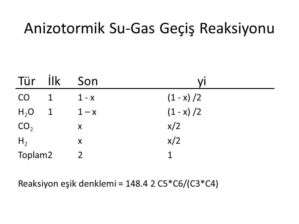 Anizotormik Su-Gas Geçiş Reaksiyonu TürİlkSonyi CO 11 - x(1 - x) /2 H 2 O 1 1 – x(1 - x) /2 CO 2 xx/2 H 2 xx/2 Toplam2 21 Reaksiyon eşik denklemi = 148.4 2 C5*C6/(C3*C4)