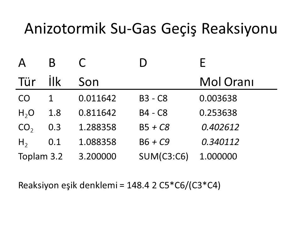 Anizotormik Su-Gas Geçiş Reaksiyonu ABCDE TürİlkSonMol Oranı CO 10.011642 B3 - C8 0.003638 H 2 O 1.8 0.811642 B4 - C8 0.253638 CO 2 0.3 1.288358 B5 + C8 0.402612 H 2 0.1 1.088358 B6 + C9 0.340112 Toplam 3.2 3.200000 SUM(C3:C6) 1.000000 Reaksiyon eşik denklemi = 148.4 2 C5*C6/(C3*C4)