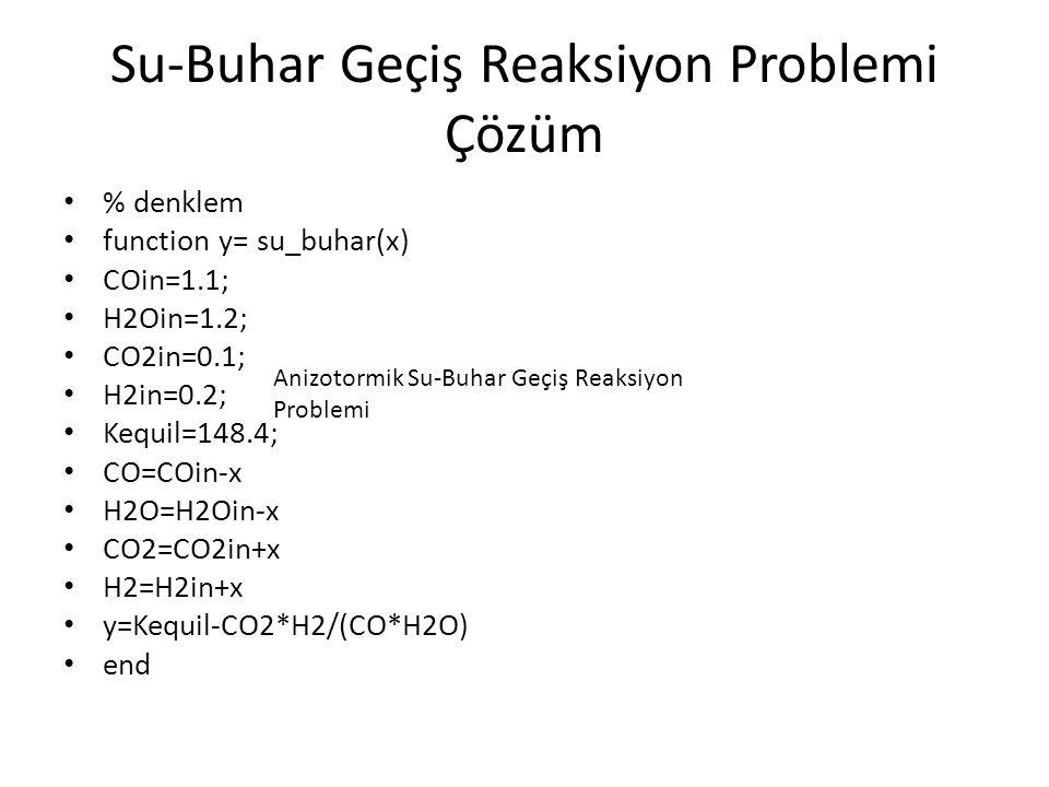 Su-Buhar Geçiş Reaksiyon Problemi Çözüm % denklem function y= su_buhar(x) COin=1.1; H2Oin=1.2; CO2in=0.1; H2in=0.2; Kequil=148.4; CO=COin-x H2O=H2Oin-x CO2=CO2in+x H2=H2in+x y=Kequil-CO2*H2/(CO*H2O) end Anizotormik Su-Buhar Geçiş Reaksiyon Problemi