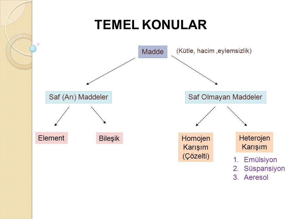 TEMEL KONULAR Madde Saf Olmayan MaddelerSaf (Arı) Maddeler Element Bileşik Homojen Karışım (Çözelti) Heterojen Karışım 1.Emülsiyon 2.Süspansiyon 3.Aeresol (Kütle, hacim,eylemsizlik)
