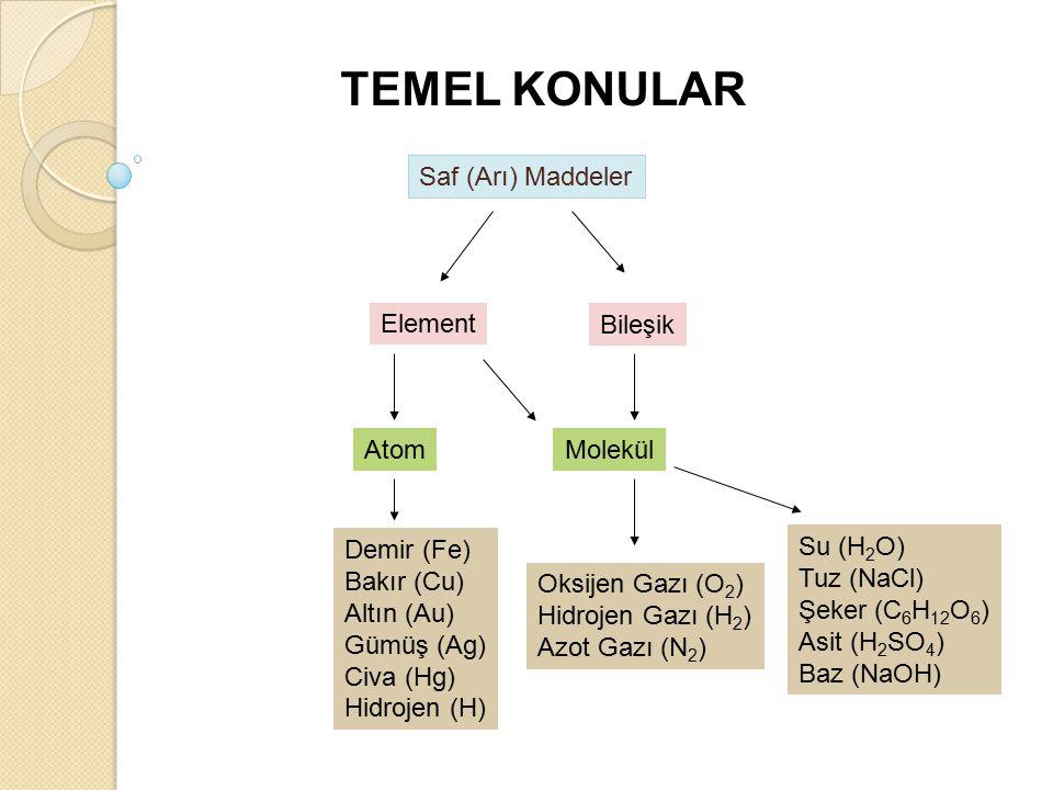 Saf (Arı) Maddeler Element Bileşik AtomMolekül Demir (Fe) Bakır (Cu) Altın (Au) Gümüş (Ag) Civa (Hg) Hidrojen (H) Oksijen Gazı (O 2 ) Hidrojen Gazı (H 2 ) Azot Gazı (N 2 ) Su (H 2 O) Tuz (NaCl) Şeker (C 6 H 12 O 6 ) Asit (H 2 SO 4 ) Baz (NaOH) TEMEL KONULAR