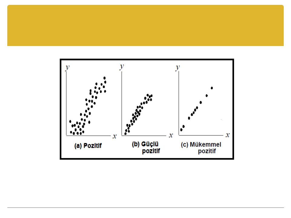 Uygulama Bir araştırmada eleştirel düşünme eğilimleri ile okul başarısı arasında hesaplanan korelasyon katsayısının 0,7 olarak bulunduğunu varsayınız.