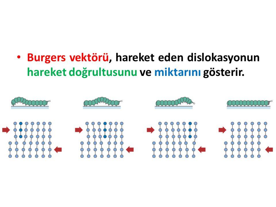 Burgers vektörü, hareket eden dislokasyonun hareket doğrultusunu ve miktarını gösterir.