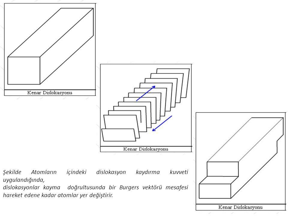 Şekilde Atomların içindeki dislokasyon kaydırma kuvveti uygulandığında, dislokasyonlar kayma doğrultusunda bir Burgers vektörü mesafesi hareket edene