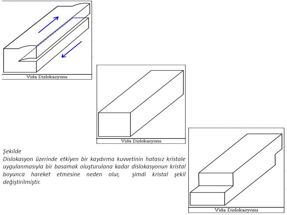 Şekilde Dislokasyon üzerinde etkiyen bir kaydırma kuvvetinin hatasız kristale uygulanmasıyla bir basamak oluşturulana kadar dislokasyonun kristal boyu