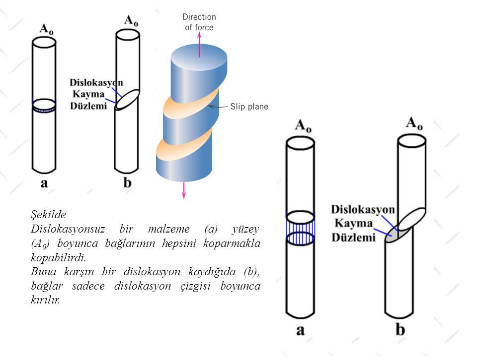 Şekilde Dislokasyonsuz bir malzeme (a) yüzey (A 0 ) boyunca bağlarının hepsini koparmakla kopabilirdi. Buna karşın bir dislokasyon kaydığıda (b), bağl