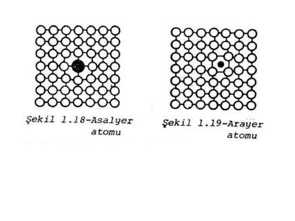 Kafes Hatalarının Özelliklere Etkisi Yapı içindeki kristal hatalarının yoğunluğuna bağlı olarak; İletkenlik, Plastik şekil değiştirme ve Dayanım değerleri değişir.