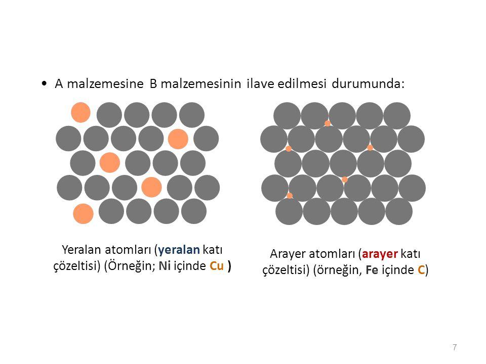 7 A malzemesine B malzemesinin ilave edilmesi durumunda: Yeralan atomları (yeralan katı çözeltisi) (Örneğin; Ni içinde Cu ) Arayer atomları (arayer ka