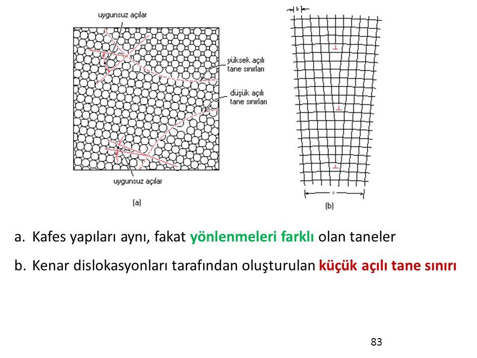 83 a.Kafes yapıları aynı, fakat yönlenmeleri farklı olan taneler b.Kenar dislokasyonları tarafından oluşturulan küçük açılı tane sınırı
