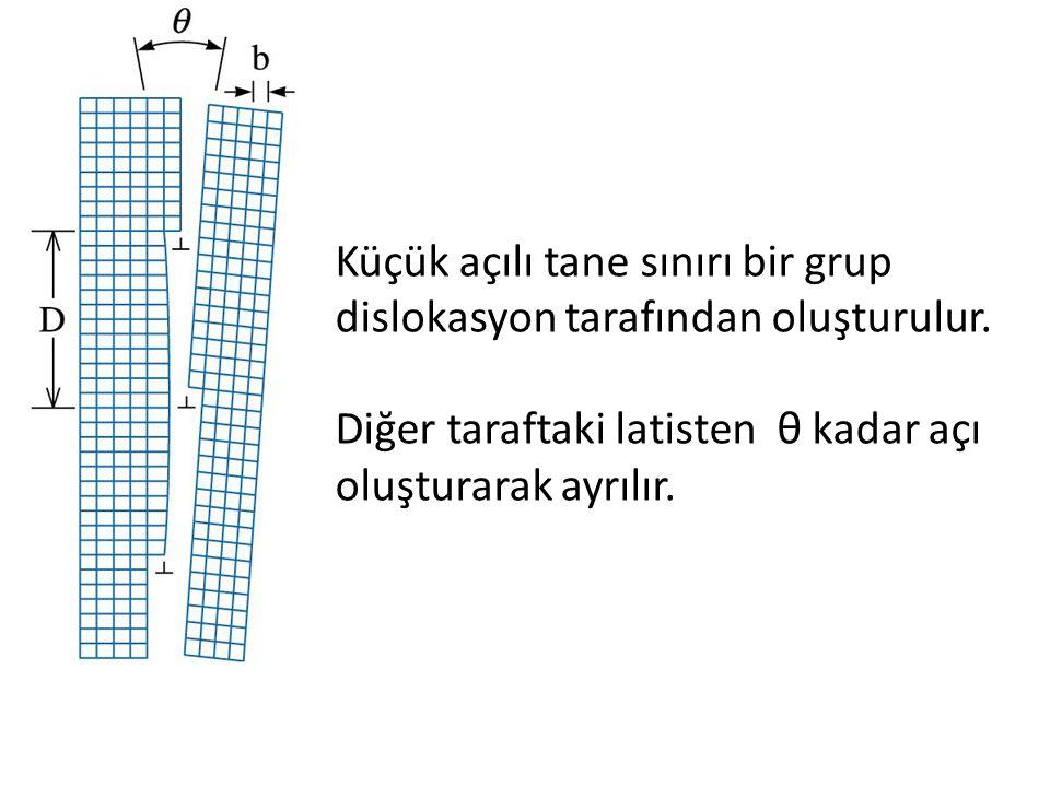 Küçük açılı tane sınırı bir grup dislokasyon tarafından oluşturulur. Diğer taraftaki latisten θ kadar açı oluşturarak ayrılır.