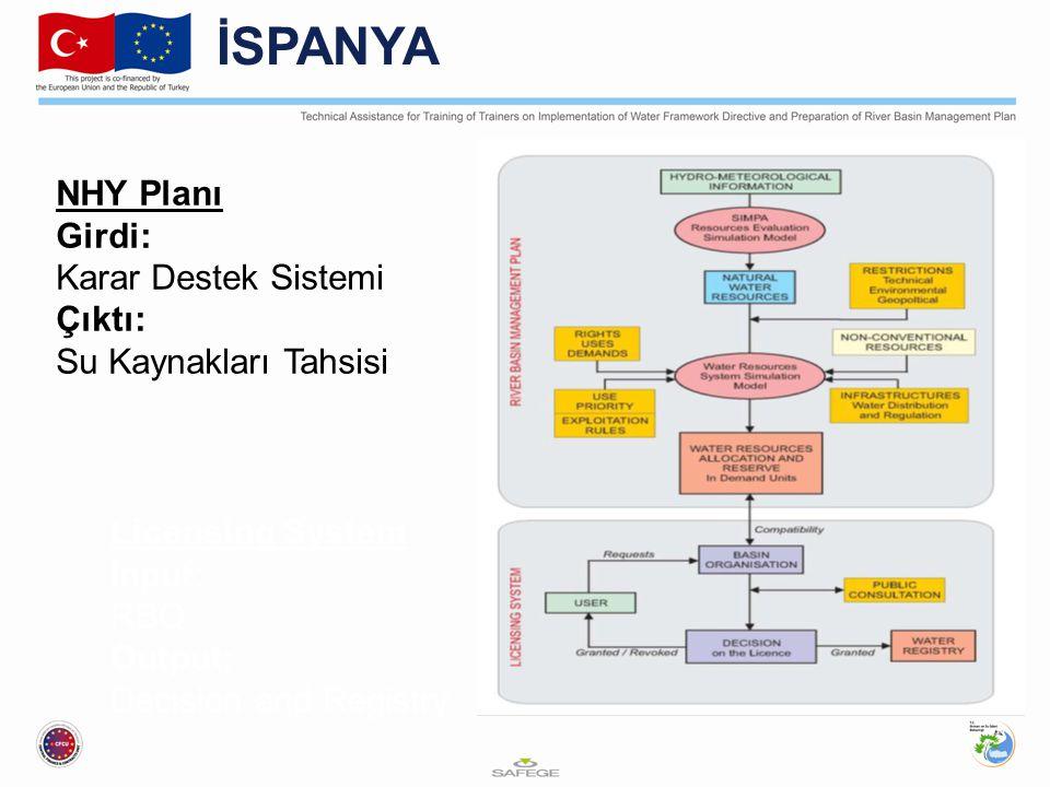 İSPANYA NHY Planı Girdi: Karar Destek Sistemi Çıktı: Su Kaynakları Tahsisi Licensing System Input: RBO Output: Decision and Registry