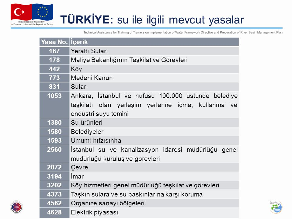 TÜRKİYE: su ile ilgili mevcut yasalar Yasa No.İçerik 167Yeraltı Suları 178Maliye Bakanlığının Teşkilat ve Görevleri 442Köy 773Medeni Kanun 831Sular 1053 Ankara, İstanbul ve nüfusu 100.000 üstünde belediye teşkilatı olan yerleşim yerlerine içme, kullanma ve endüstri suyu temini 1380Su ürünleri 1580Belediyeler 1593Umumi hıfzısıhha 2560 İstanbul su ve kanalizasyon idaresi müdürlüğü genel müdürlüğü kuruluş ve görevleri 2872Çevre 3194İmar 3202Köy hizmetleri genel müdürlüğü teşkilat ve görevleri 4373Taşkın sulara ve su baskınlarına karşı koruma 4562Organize sanayi bölgeleri 4628Elektrik piyasası
