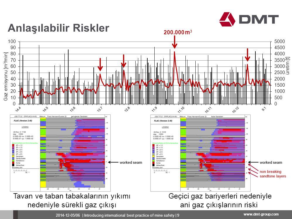 www.dmt-group.com Anlaşılabilir Riskler Tavan ve taban tabakalarının yıkımı nedeniyle sürekli gaz çıkışı Geçici gaz bariyerleri nedeniyle ani gaz çıkı
