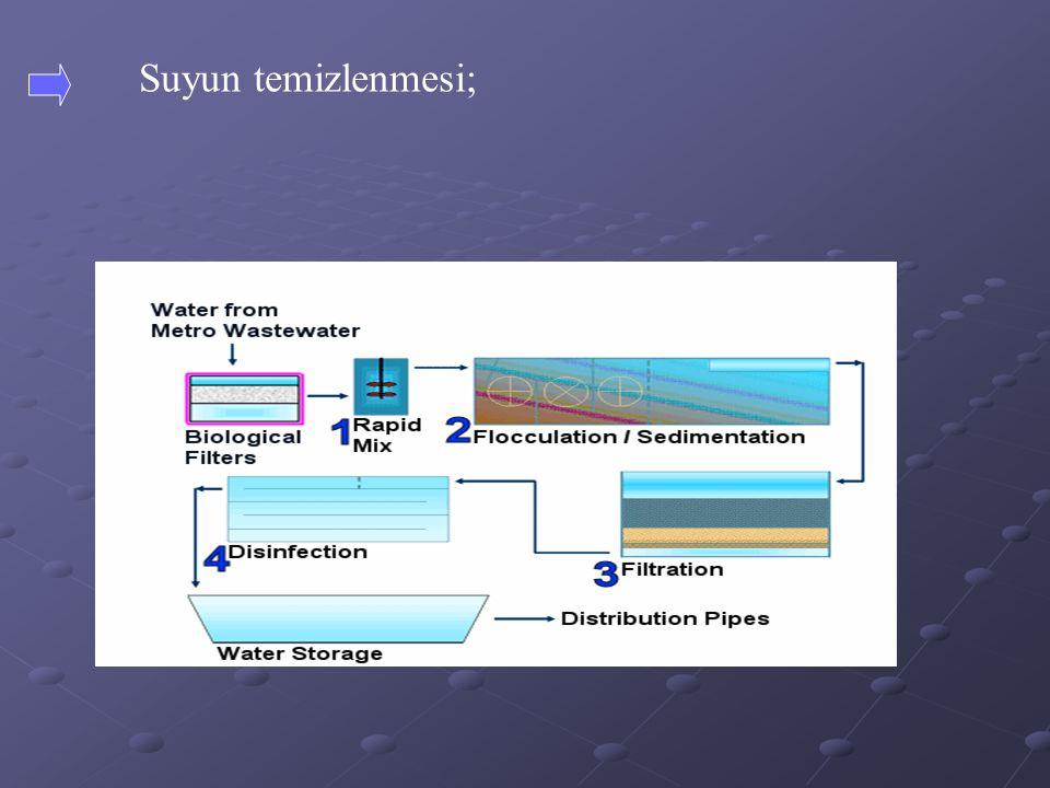 Barajlara suların yabancı partiküllerin çökmesi
