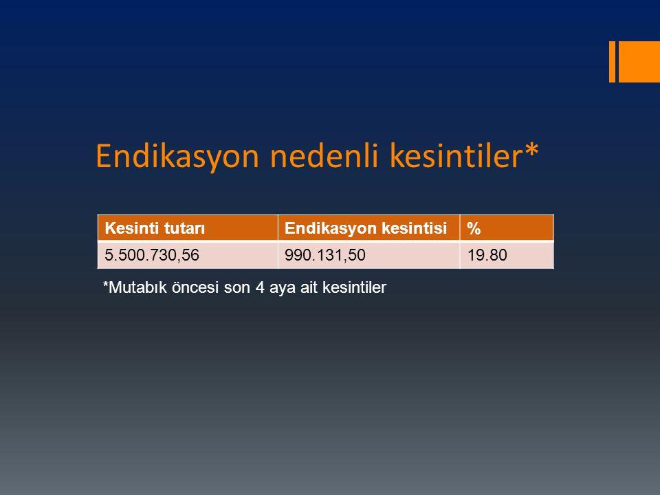 Endikasyon nedenli kesintiler* Kesinti tutarıEndikasyon kesintisi% 5.500.730,56990.131,5019.80 *Mutabık öncesi son 4 aya ait kesintiler