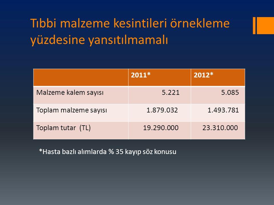 Tıbbi malzeme kesintileri örnekleme yüzdesine yansıtılmamalı *Hasta bazlı alımlarda % 35 kayıp söz konusu 2011*2012* Malzeme kalem sayısı 5.221 5.085