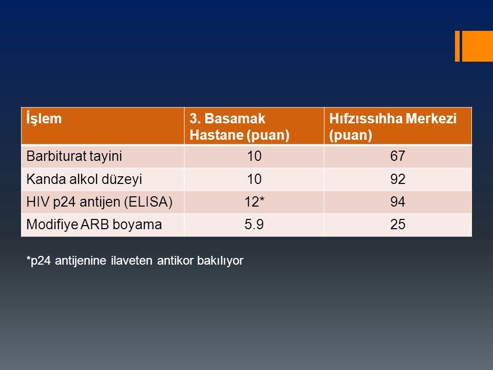 İşlem3. Basamak Hastane (puan) Hıfzıssıhha Merkezi (puan) Barbiturat tayini1067 Kanda alkol düzeyi1092 HIV p24 antijen (ELISA)12*94 Modifiye ARB boyam
