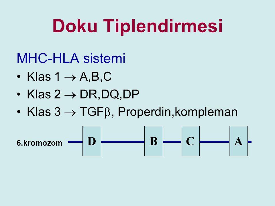 Doku Tiplendirmesi MHC-HLA sistemi Klas 1  A,B,C Klas 2  DR,DQ,DP Klas 3  TGF , Properdin,kompleman 6.kromozom DDBCA