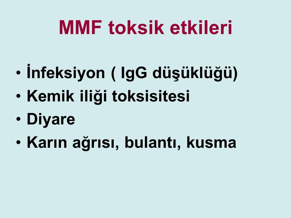 MMF toksik etkileri İnfeksiyon ( IgG düşüklüğü) Kemik iliği toksisitesi Diyare Karın ağrısı, bulantı, kusma