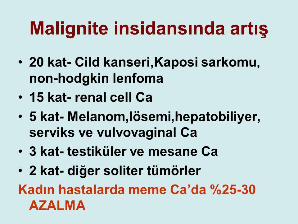 Malignite insidansında artış 20 kat- Cild kanseri,Kaposi sarkomu, non-hodgkin lenfoma 15 kat- renal cell Ca 5 kat- Melanom,lösemi,hepatobiliyer, servi