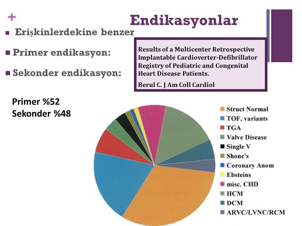 + Endikasyonlar Eri ş kinlerdekine benzer Primer endikasyon: Sekonder endikasyon: Results of a Multicenter Retrospective Implantable Cardioverter-Defi