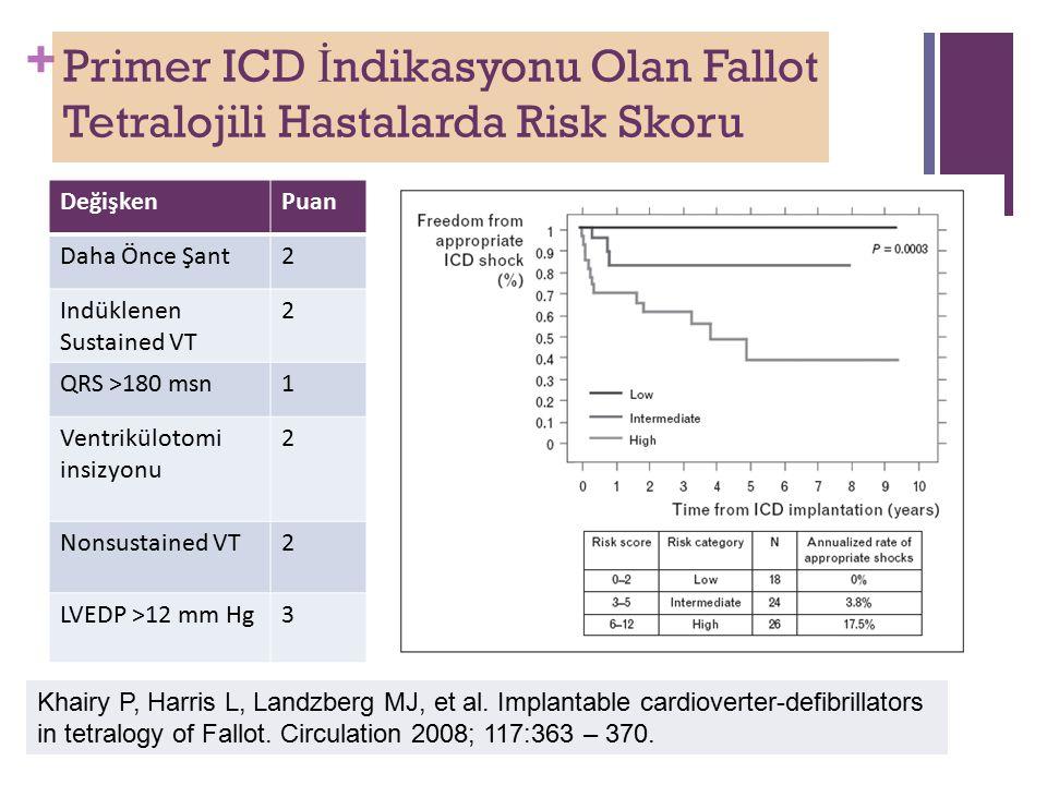 + Primer ICD İ ndikasyonu Olan Fallot Tetralojili Hastalarda Risk Skoru DeğişkenPuan Daha Önce Şant2 Indüklenen Sustained VT 2 QRS >180 msn1 Ventrikülotomi insizyonu 2 Nonsustained VT2 LVEDP >12 mm Hg3 Khairy P, Harris L, Landzberg MJ, et al.