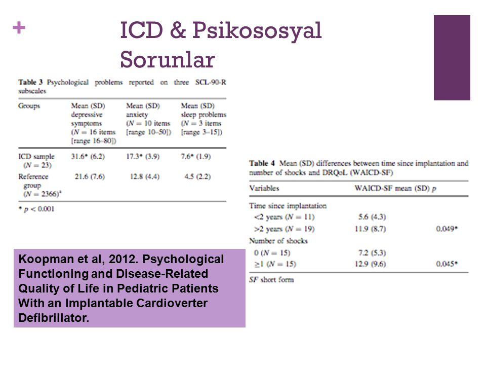+ ICD & Psikososyal Sorunlar Koopman et al, 2012. Psychological Functioning and Disease-Related Quality of Life in Pediatric Patients With an Implanta