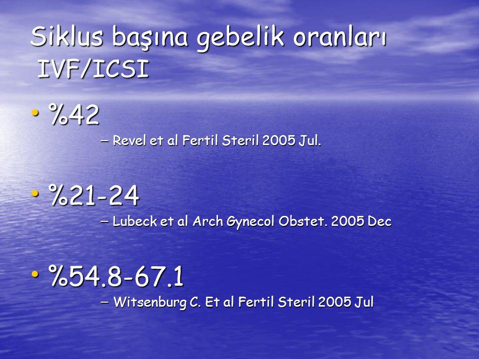 Siklus başına gebelik oranları IVF/ICSI %42 %42 – Revel et al Fertil Steril 2005 Jul. %21-24 %21-24 – Lubeck et al Arch Gynecol Obstet. 2005 Dec %54.8