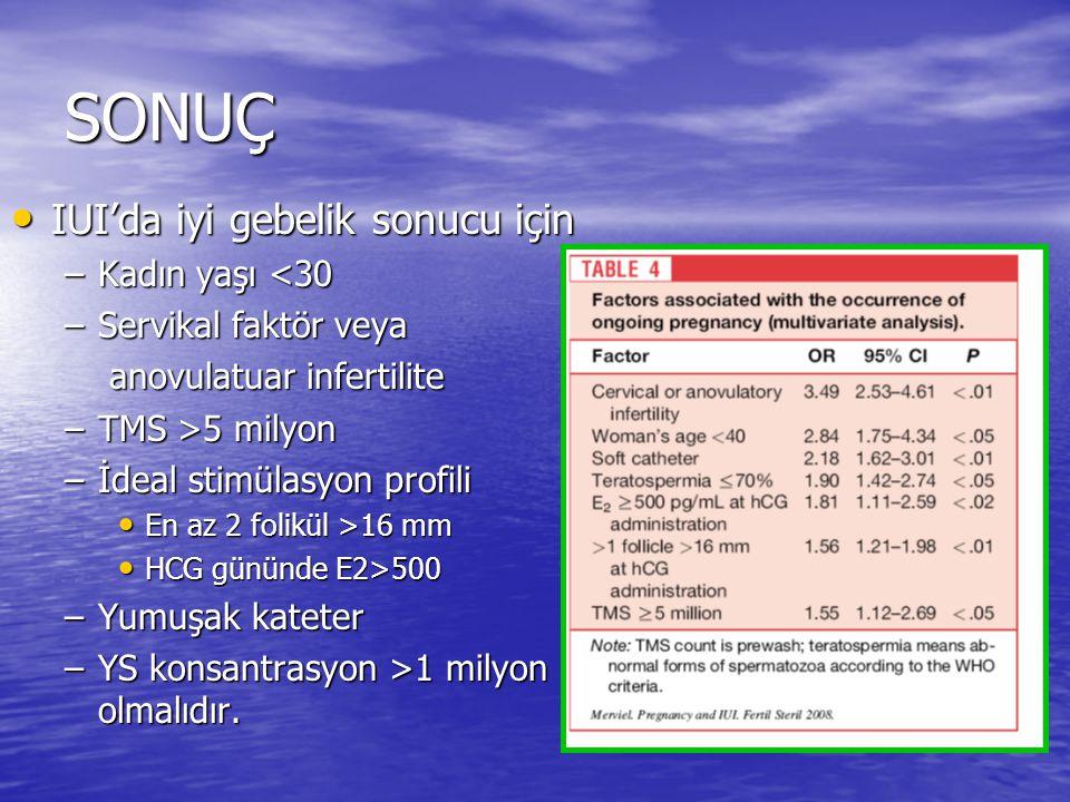 SONUÇ IUI'da iyi gebelik sonucu için IUI'da iyi gebelik sonucu için –Kadın yaşı <30 –Servikal faktör veya anovulatuar infertilite anovulatuar infertil