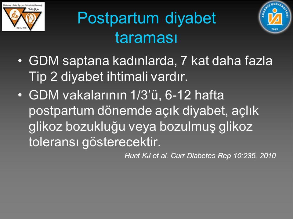 Postpartum diyabet taraması GDM saptana kadınlarda, 7 kat daha fazla Tip 2 diyabet ihtimali vardır.