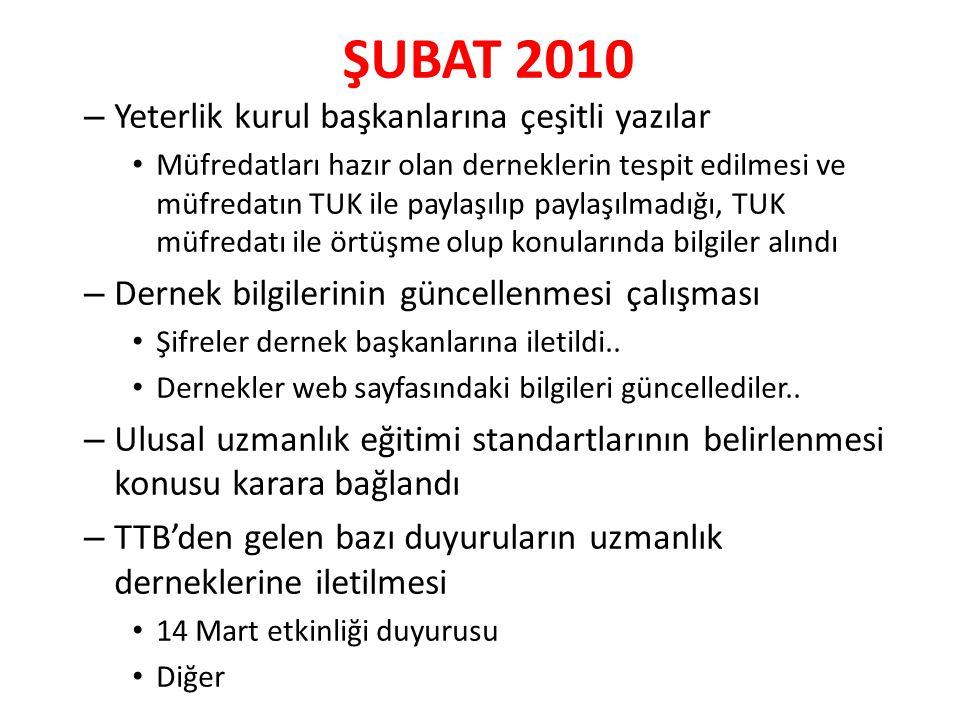 ŞUBAT 2010 – Yeterlik kurul başkanlarına çeşitli yazılar Müfredatları hazır olan derneklerin tespit edilmesi ve müfredatın TUK ile paylaşılıp paylaşıl