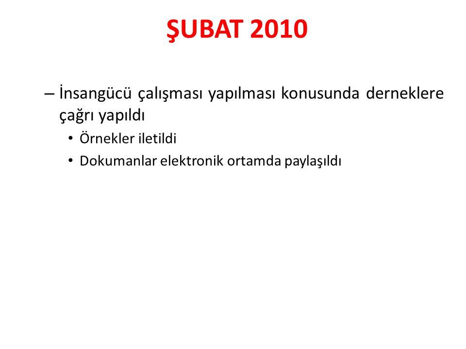 ŞUBAT 2010 – İnsangücü çalışması yapılması konusunda derneklere çağrı yapıldı Örnekler iletildi Dokumanlar elektronik ortamda paylaşıldı