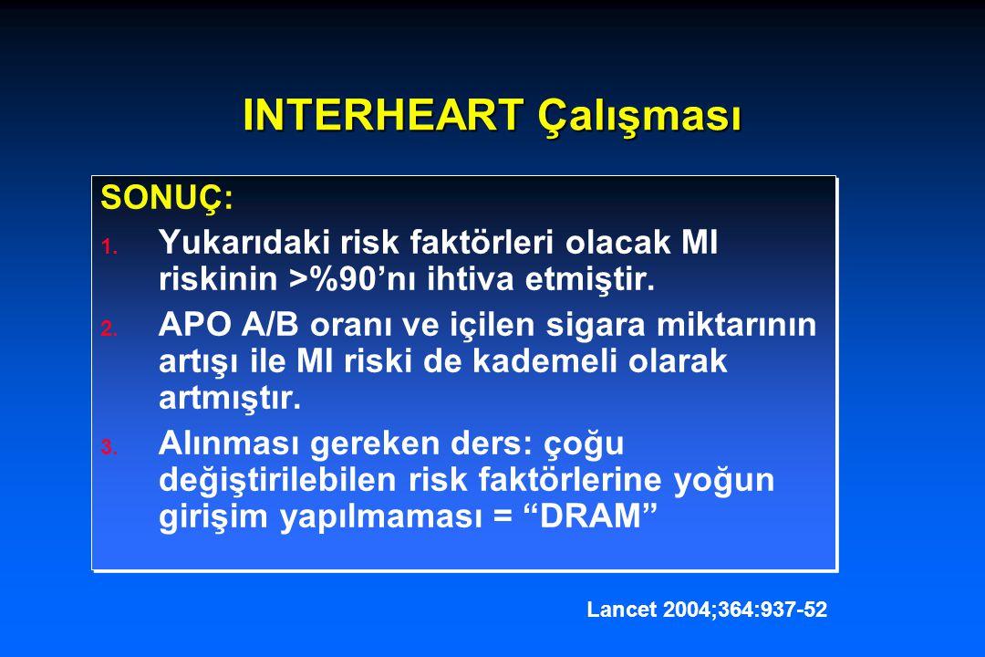 INTERHEART Çalışması SONUÇ: 1. Yukarıdaki risk faktörleri olacak MI riskinin >%90'nı ihtiva etmiştir. 2. APO A/B oranı ve içilen sigara miktarının art