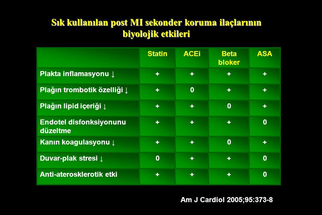 Sık kullanılan post MI sekonder koruma ilaçlarının biyolojik etkileri StatinACEiBeta bloker ASA Plakta inflamasyonu ↓++++ Plağın trombotik özelliği ↓+