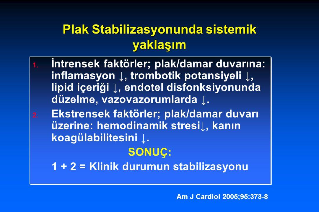Plak Stabilizasyonunda sistemik yaklaşım 1. İntrensek faktörler; plak/damar duvarına: inflamasyon ↓, trombotik potansiyeli ↓, lipid içeriği ↓, endotel