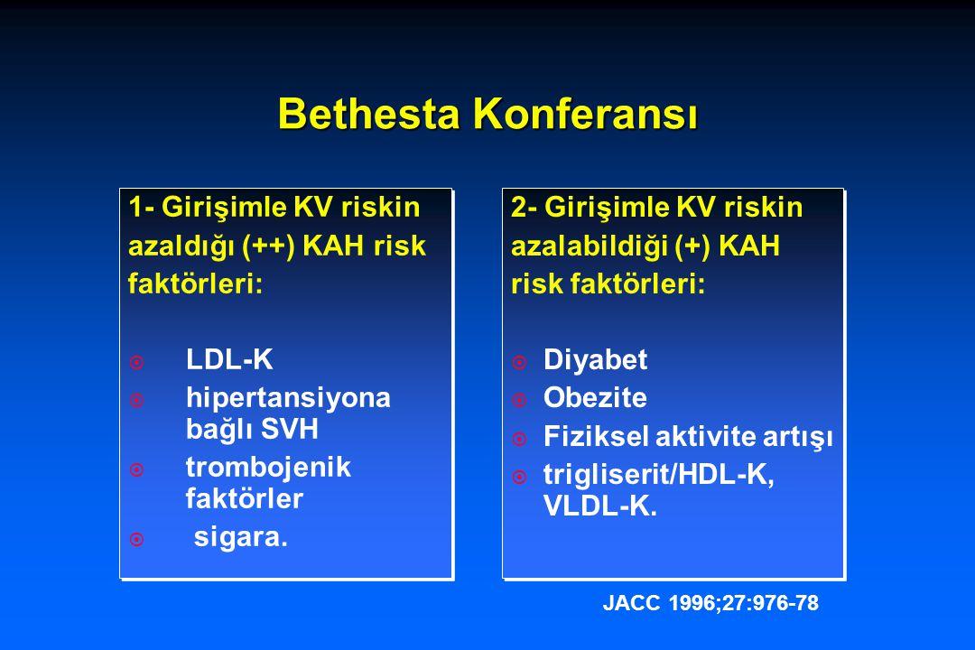 Bethesta Konferansı 3- Girişimle KV riskin azaldığı belirsiz olan (±) KAH risk Faktörleri  psikososyal faktörler  lipoprotein (a)  homosistein 3- Girişimle KV riskin azaldığı belirsiz olan (±) KAH risk Faktörleri  psikososyal faktörler  lipoprotein (a)  homosistein 4- Değiştirilemeyen risk faktörleri:  Yaş  erkek cinsiyet  genç yaşta KV hastalık bulunan aile faktörü.
