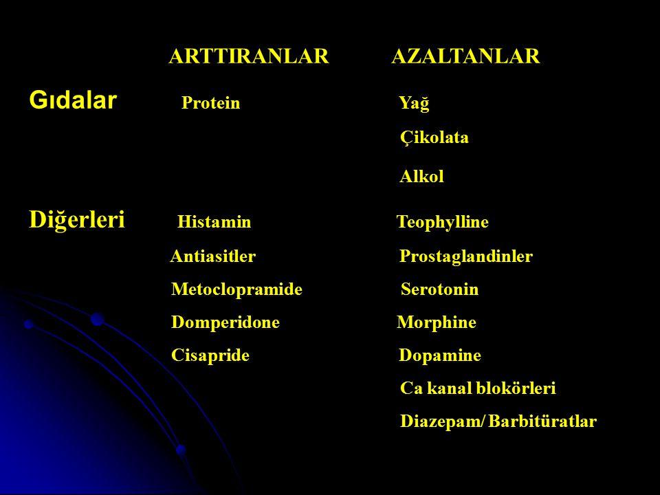 ARTTIRANLAR AZALTANLAR Gıdalar Protein Yağ Çikolata Alkol Diğerleri Histamin Teophylline Antiasitler Prostaglandinler Metoclopramide Serotonin Domperi