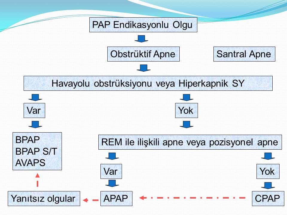 PAP Endikasyonlu Olgu Obstrüktif ApneSantral Apne Havayolu obstrüksiyonu veya Hiperkapnik SY VarYok BPAP BPAP S/T AVAPS REM ile ilişkili apne veya pozisyonel apne VarYok APAPCPAPYanıtsız olgular