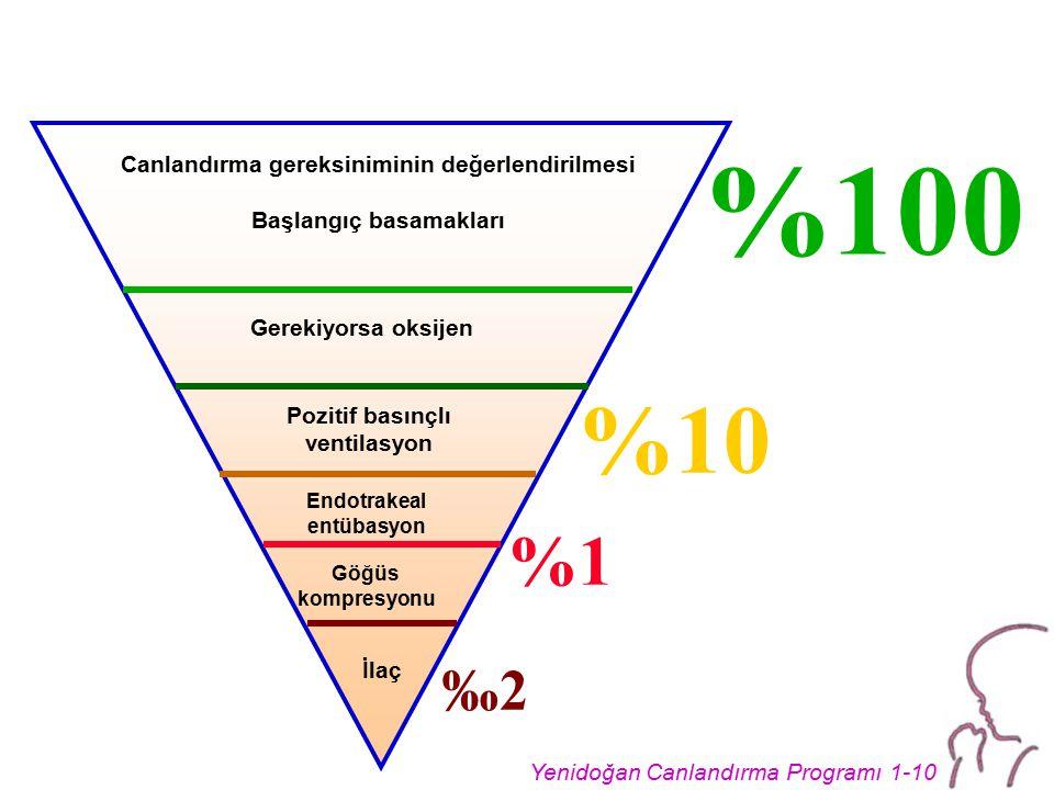 Yenidoğan Canlandırma Programı 1-10 Gerekiyorsa oksijen Canlandırma gereksiniminin değerlendirilmesi Başlangıç basamakları Pozitif basınçlı ventilasyon Endotrakeal entübasyon İlaç Göğüs kompresyonu %10 %100 ‰2‰2 %1