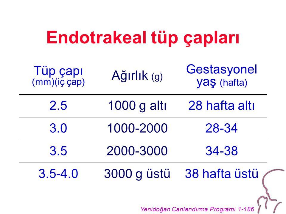 Yenidoğan Canlandırma Programı 1-186 Endotrakeal tüp çapları Tüp çapı (mm)(iç çap) Ağırlık (g) Gestasyonel yaş (hafta) 2.51000 g altı28 hafta altı 3.01000-200028-34 3.52000-300034-38 3.5-4.03000 g üstü38 hafta üstü