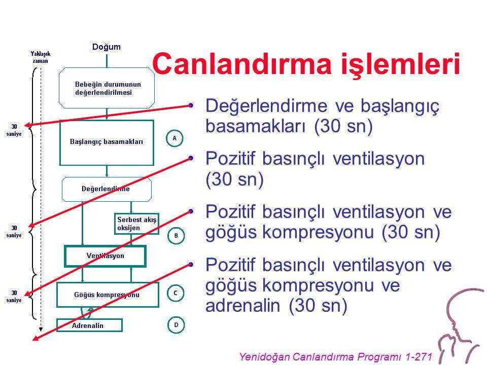 Yenidoğan Canlandırma Programı 1-271 Canlandırma işlemleri Değerlendirme ve başlangıç basamakları (30 sn) Pozitif basınçlı ventilasyon (30 sn) Pozitif