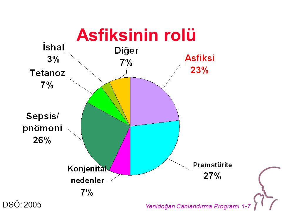 Yenidoğan Canlandırma Programı 1-7 Asfiksinin rolü DSÖ: 2005